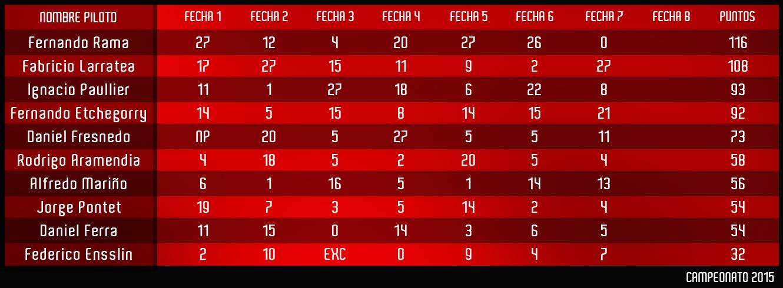campeonato-arreglado-2015